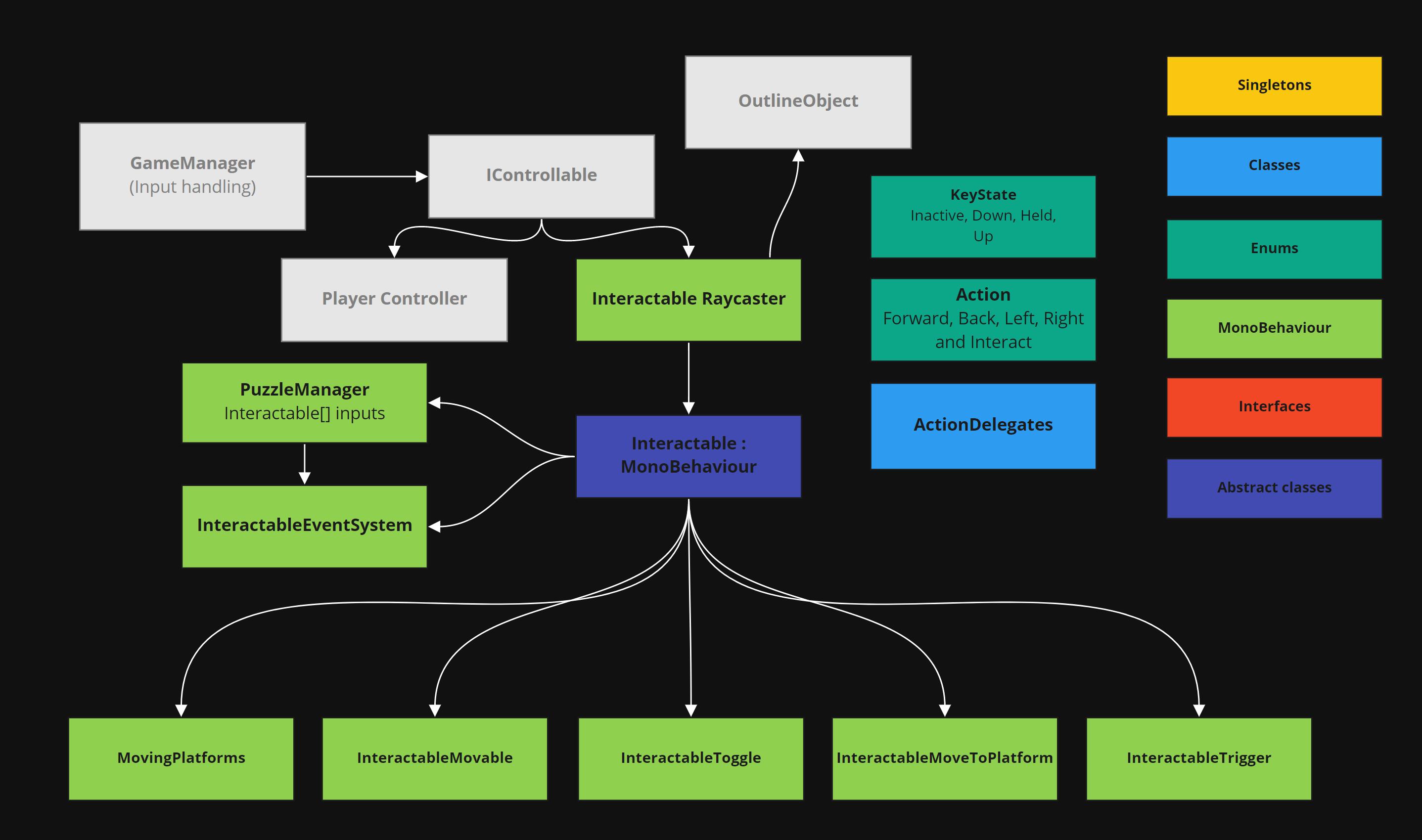 DreamWalker Class Diagram